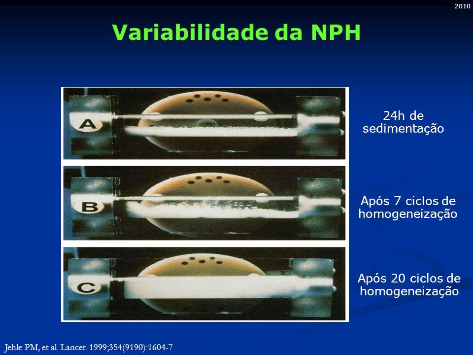 2010 Variabilidade da NPH 24h de sedimentação Após 7 ciclos de homogeneização Após 20 ciclos de homogeneização Jehle PM, et al. Lancet. 1999;354(9190)