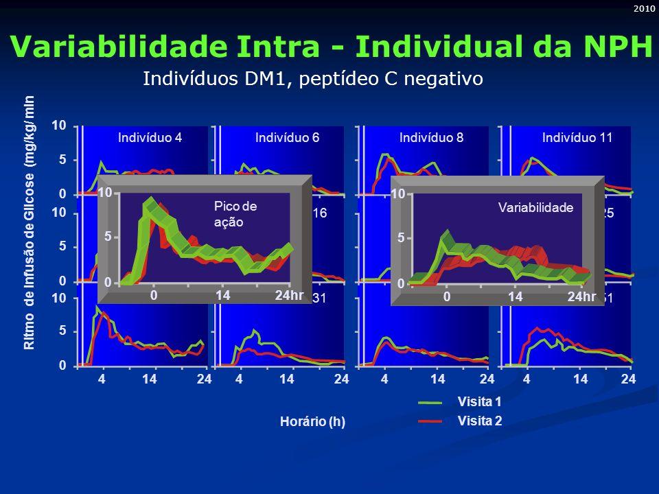 2010 5 10 0 5 0 5 0 41424414244142441424 Visita 1 Visita 2 Ritmo de Infusão de Glicose (mg/kg/ min Horário (h) Indivíduo 4 Indivíduo 15 Indivíduo 30 I