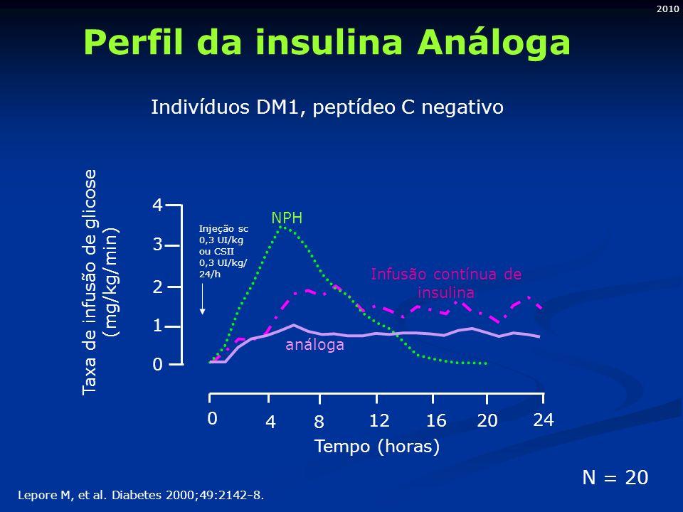 Perfil da insulina Análoga Indivíduos DM1, peptídeo C negativo Lepore M, et al.