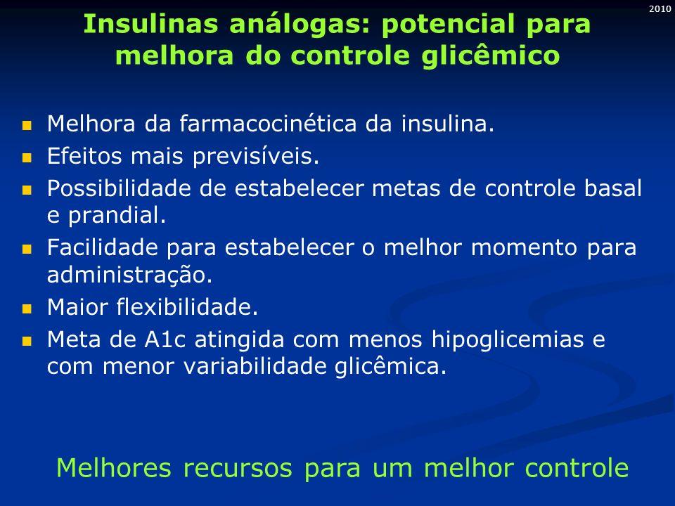 2010 Insulinas análogas: potencial para melhora do controle glicêmico Melhora da farmacocinética da insulina. Efeitos mais previsíveis. Possibilidade