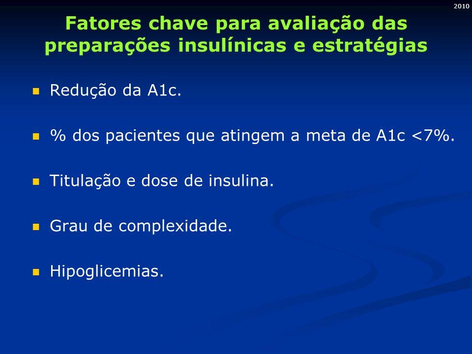2010 Fatores chave para avaliação das preparações insulínicas e estratégias Redução da A1c. % dos pacientes que atingem a meta de A1c <7%. Titulação e