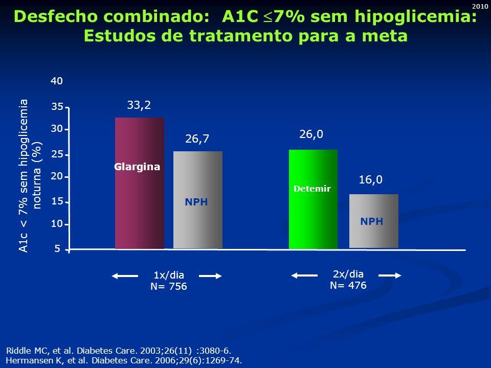 2010 Desfecho combinado: A1C 7% sem hipoglicemia: Estudos de tratamento para a meta Riddle MC, et al. Diabetes Care. 2003;26(11) :3080-6. Hermansen K