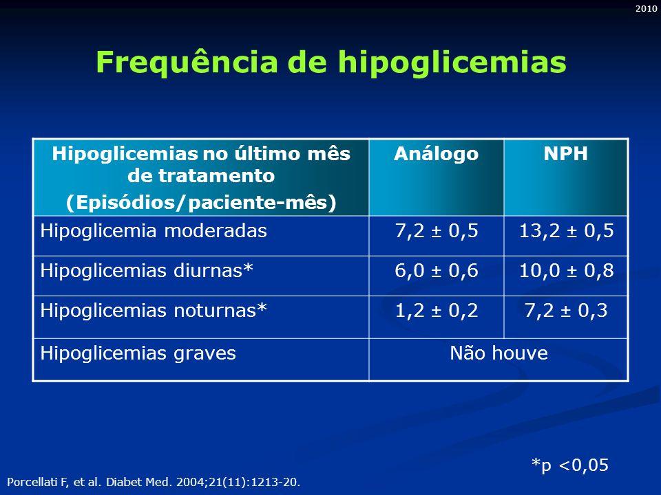 2010 Frequência de hipoglicemias Hipoglicemias no último mês de tratamento (Episódios/paciente-mês) AnálogoNPH Hipoglicemia moderadas7,2 ± 0,513,2 ± 0,5 Hipoglicemias diurnas*6,0 ± 0,610,0 ± 0,8 Hipoglicemias noturnas*1,2 ± 0,27,2 ± 0,3 Hipoglicemias gravesNão houve *p <0,05 Porcellati F, et al.