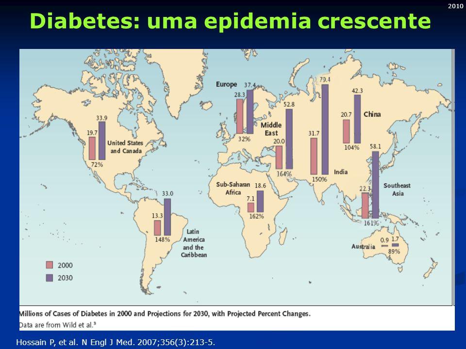 2010 Diabetes: uma epidemia crescente Hossain P, et al. N Engl J Med. 2007;356(3):213-5.