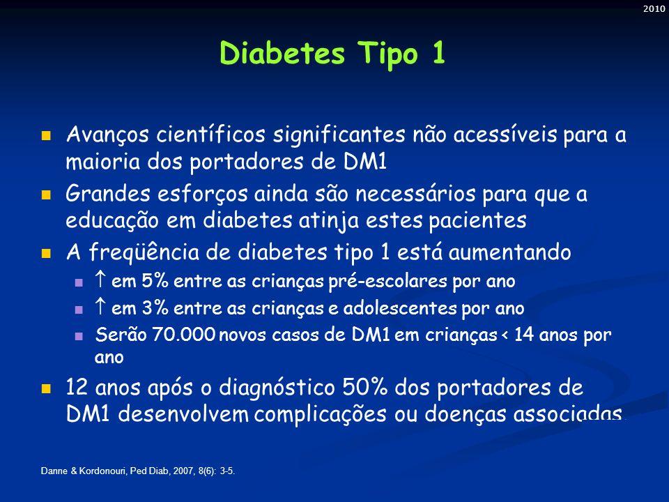 2010 Diabetes Tipo 1 Avanços científicos significantes não acessíveis para a maioria dos portadores de DM1 Grandes esforços ainda são necessários para que a educação em diabetes atinja estes pacientes A freqüência de diabetes tipo 1 está aumentando  em 5% entre as crianças pré-escolares por ano  em 3% entre as crianças e adolescentes por ano Serão 70.000 novos casos de DM1 em crianças < 14 anos por ano 12 anos após o diagnóstico 50% dos portadores de DM1 desenvolvem complicações ou doenças associadas.