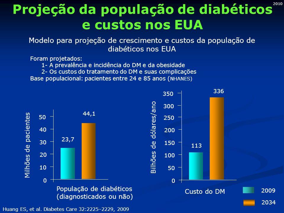 2010 Projeção da população de diabéticos e custos nos EUA Modelo para projeção de crescimento e custos da população de diabéticos nos EUA Foram projetados: 1- A prevalência e incidência do DM e da obesidade 2- Os custos do tratamento do DM e suas complicações Base populacional: pacientes entre 24 e 85 anos ( NHANES) População de diabéticos (diagnosticados ou não) Huang ES, et al.