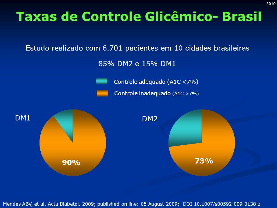 2010 Taxas de Controle Glicêmico- Brasil Estudo realizado com 6.701 pacientes em 10 cidades brasileiras 85% DM2 e 15% DM1 DM1 DM2 Mendes ABV, et al. A