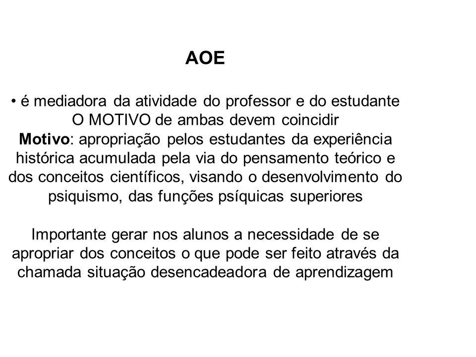 AOE é mediadora da atividade do professor e do estudante O MOTIVO de ambas devem coincidir Motivo: apropriação pelos estudantes da experiência históri