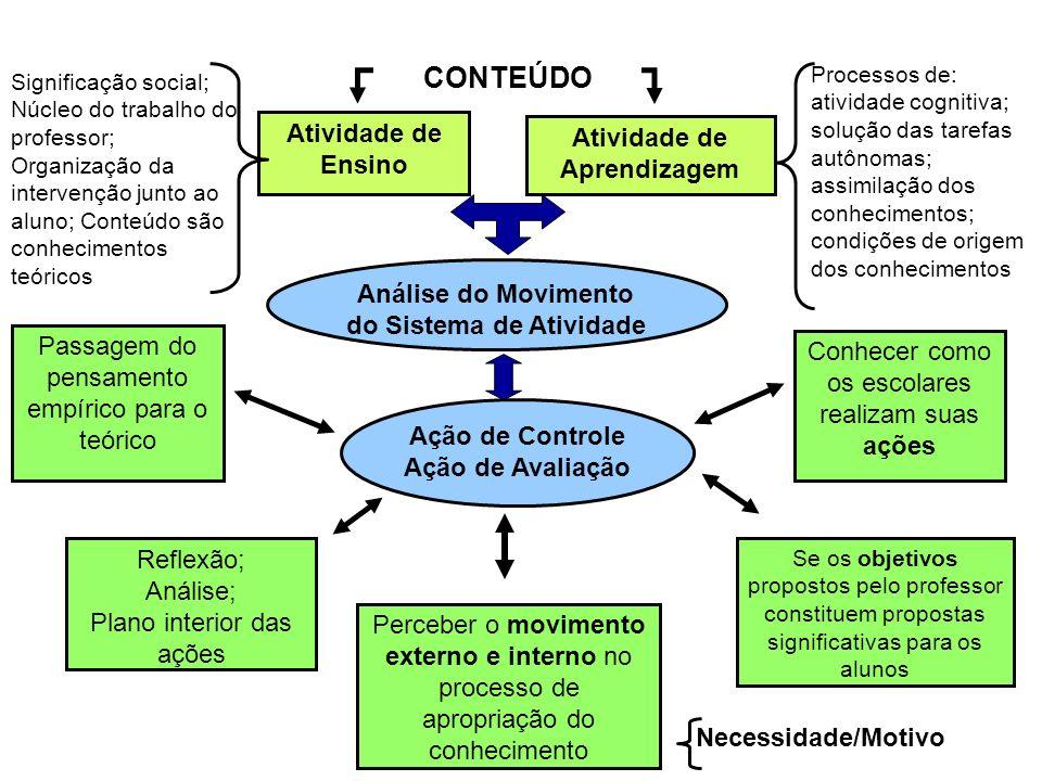 Atividade de Ensino Atividade de Aprendizagem Significação social; Núcleo do trabalho do professor; Organização da intervenção junto ao aluno; Conteúd
