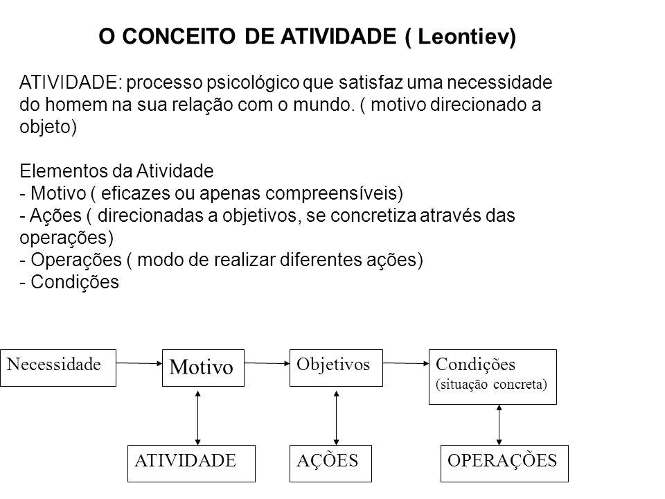 O CONCEITO DE ATIVIDADE ( Leontiev) ATIVIDADE: processo psicológico que satisfaz uma necessidade do homem na sua relação com o mundo.