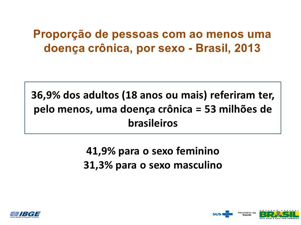 Proporção de pessoas com ao menos uma doença crônica, por sexo - Brasil, 2013 36,9% dos adultos (18 anos ou mais) referiram ter, pelo menos, uma doença crônica = 53 milhões de brasileiros 41,9% para o sexo feminino 31,3% para o sexo masculino