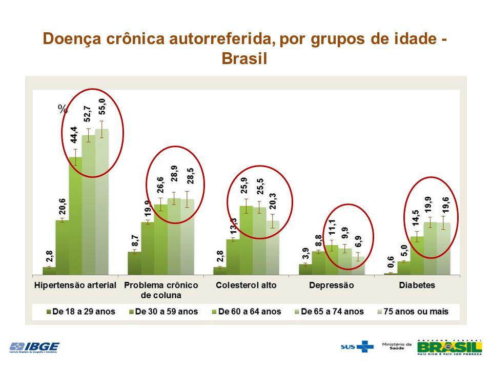 Doença crônica autorreferida, por grupos de idade - Brasil %
