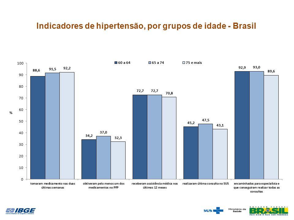 Indicadores de hipertensão, por grupos de idade - Brasil