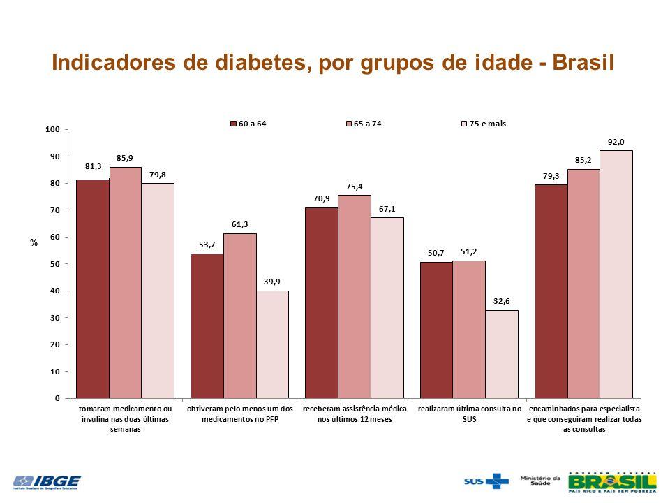 Indicadores de diabetes, por grupos de idade - Brasil 81,3