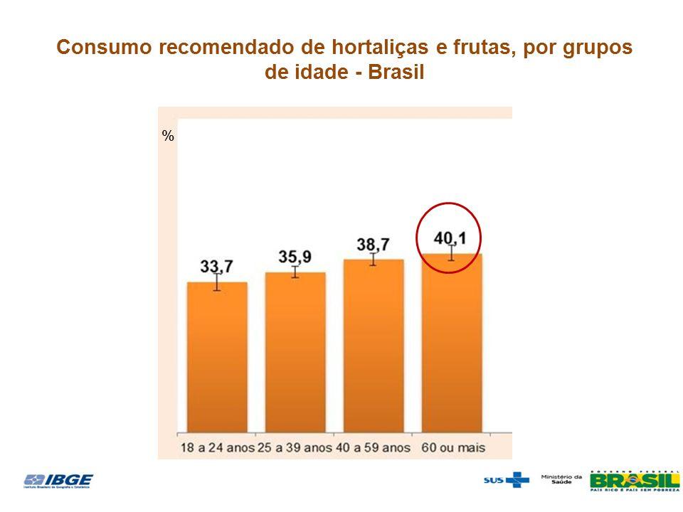 Consumo recomendado de hortaliças e frutas, por grupos de idade - Brasil %