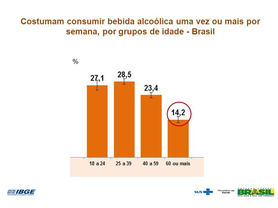 Costumam consumir bebida alcoólica uma vez ou mais por semana, por grupos de idade - Brasil %