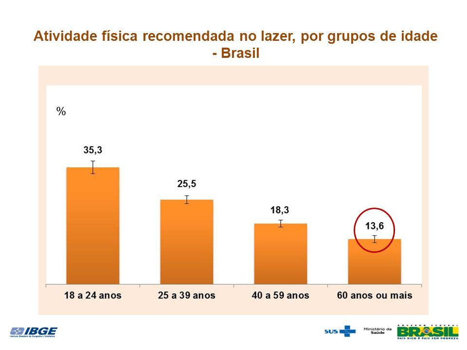 Atividade física recomendada no lazer, por grupos de idade - Brasil %
