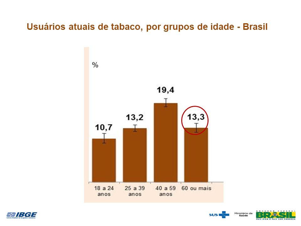 Usuários atuais de tabaco, por grupos de idade - Brasil %