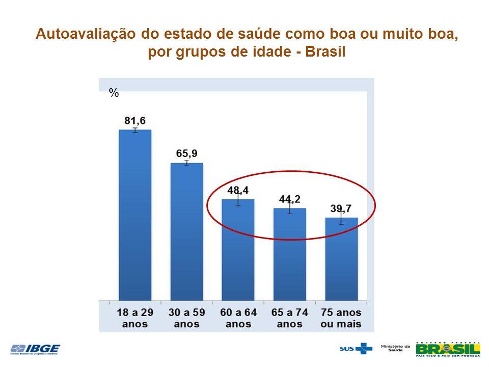 Autoavaliação do estado de saúde como boa ou muito boa, por grupos de idade - Brasil %