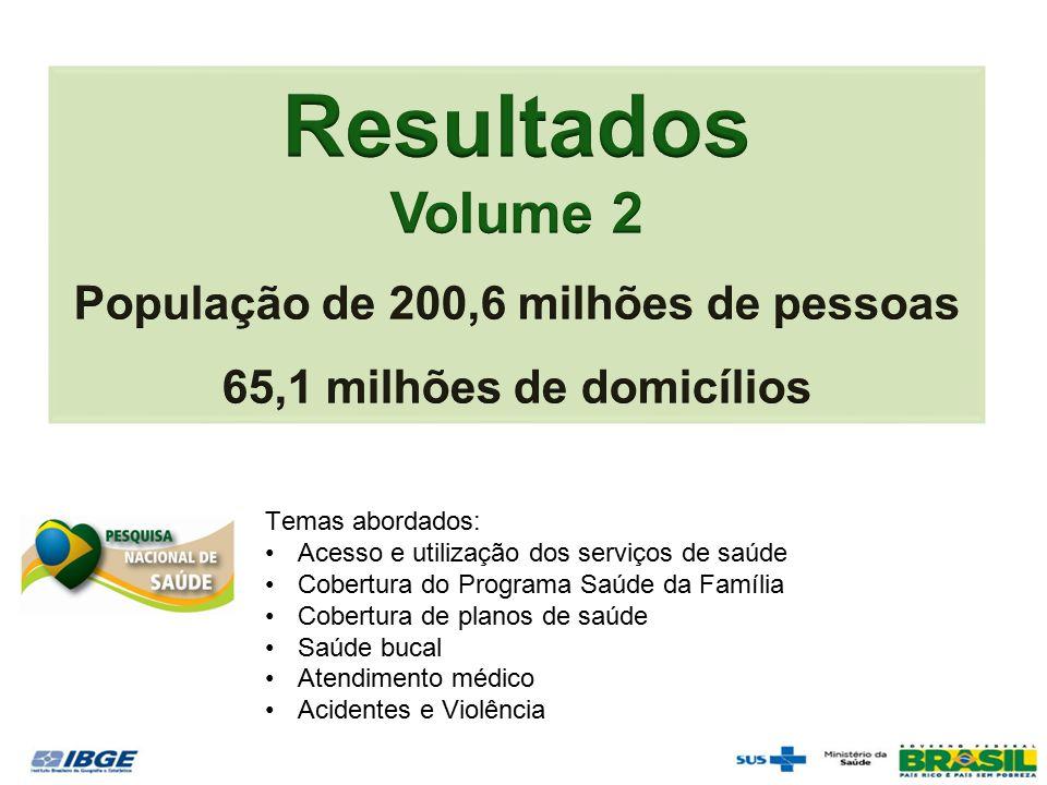 Temas abordados: Acesso e utilização dos serviços de saúde Cobertura do Programa Saúde da Família Cobertura de planos de saúde Saúde bucal Atendimento médico Acidentes e Violência