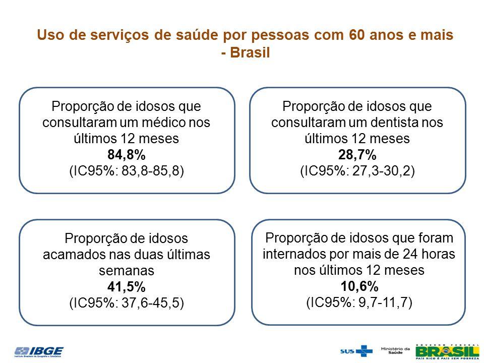 Proporção de idosos acamados nas duas últimas semanas 41,5% (IC95%: 37,6-45,5) Proporção de idosos que consultaram um médico nos últimos 12 meses 84,8% (IC95%: 83,8-85,8) Proporção de idosos que consultaram um dentista nos últimos 12 meses 28,7% (IC95%: 27,3-30,2) Proporção de idosos que foram internados por mais de 24 horas nos últimos 12 meses 10,6% (IC95%: 9,7-11,7) Uso de serviços de saúde por pessoas com 60 anos e mais - Brasil