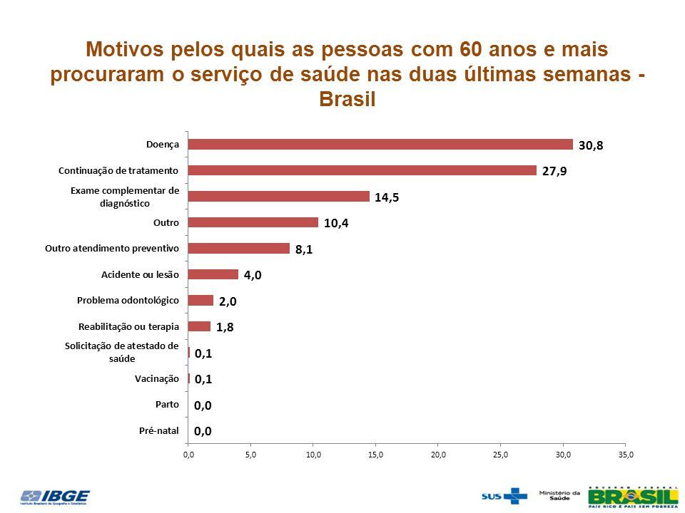 Motivos pelos quais as pessoas com 60 anos e mais procuraram o serviço de saúde nas duas últimas semanas - Brasil