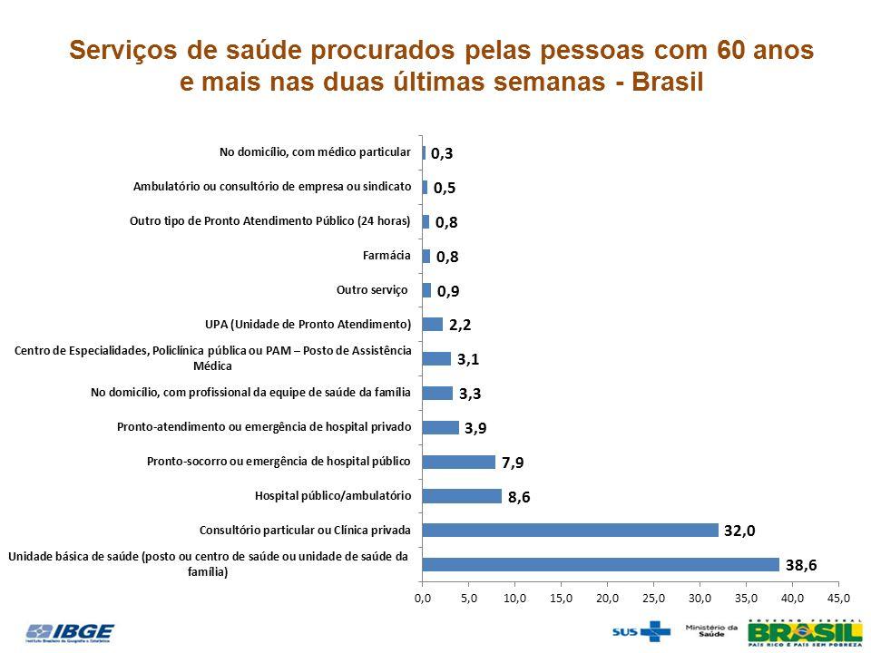 Serviços de saúde procurados pelas pessoas com 60 anos e mais nas duas últimas semanas - Brasil