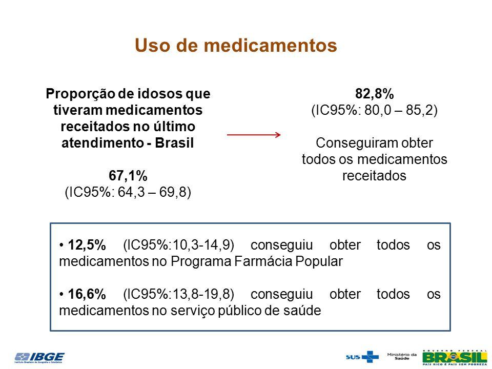 Uso de medicamentos Proporção de idosos que tiveram medicamentos receitados no último atendimento - Brasil 67,1% (IC95%: 64,3 – 69,8) 82,8% (IC95%: 80,0 – 85,2) Conseguiram obter todos os medicamentos receitados 12,5% (IC95%:10,3-14,9) conseguiu obter todos os medicamentos no Programa Farmácia Popular 16,6% (IC95%:13,8-19,8) conseguiu obter todos os medicamentos no serviço público de saúde