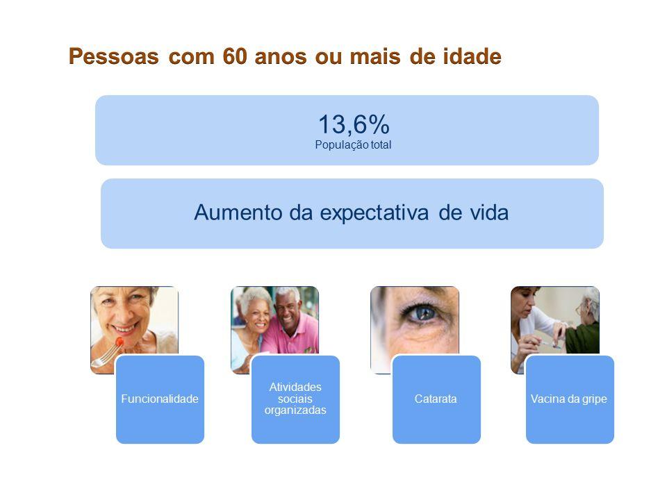Funcionalidade Atividades sociais organizadas CatarataVacina da gripe 13,6% População total Aumento da expectativa de vida
