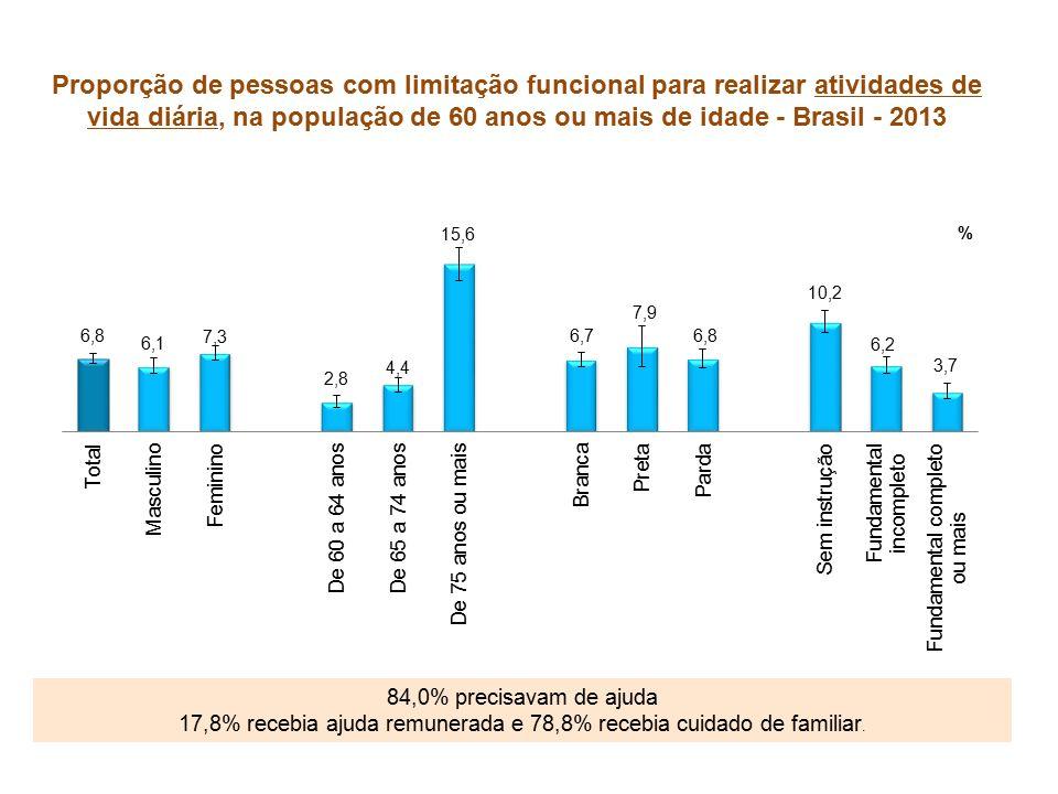 Proporção de pessoas com limitação funcional para realizar atividades de vida diária, na população de 60 anos ou mais de idade - Brasil - 2013 84,0% precisavam de ajuda 17,8% recebia ajuda remunerada e 78,8% recebia cuidado de familiar.