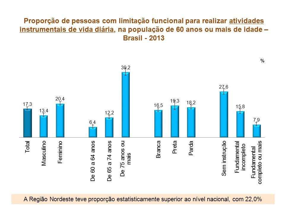 Proporção de pessoas com limitação funcional para realizar atividades instrumentais de vida diária, na população de 60 anos ou mais de idade – Brasil - 2013 A Região Nordeste teve proporção estatisticamente superior ao nível nacional, com 22,0%