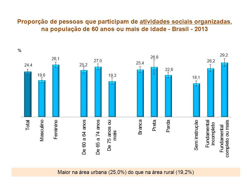 Proporção de pessoas que participam de atividades sociais organizadas, na população de 60 anos ou mais de idade - Brasil - 2013 Maior na área urbana (25,0%) do que na área rural (19,2%)