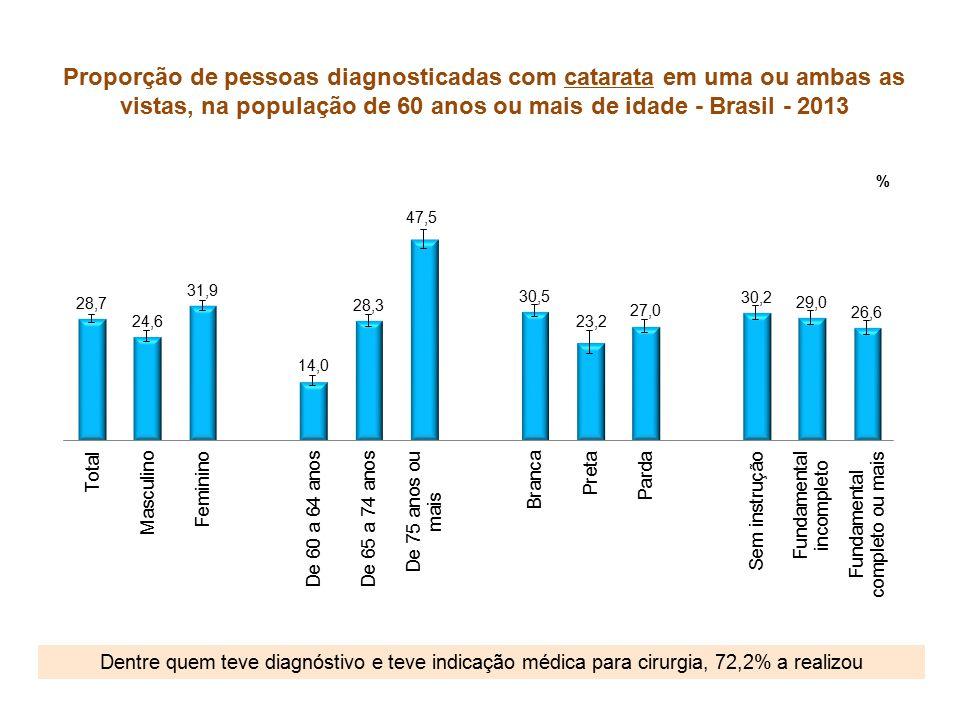Proporção de pessoas diagnosticadas com catarata em uma ou ambas as vistas, na população de 60 anos ou mais de idade - Brasil - 2013 Dentre quem teve diagnóstivo e teve indicação médica para cirurgia, 72,2% a realizou