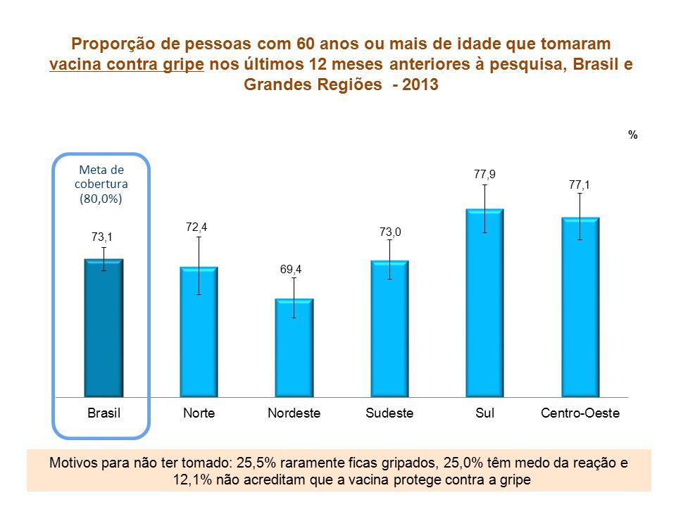 Proporção de pessoas com 60 anos ou mais de idade que tomaram vacina contra gripe nos últimos 12 meses anteriores à pesquisa, Brasil e Grandes Regiões - 2013 Motivos para não ter tomado: 25,5% raramente ficas gripados, 25,0% têm medo da reação e 12,1% não acreditam que a vacina protege contra a gripe Meta de cobertura (80,0%)