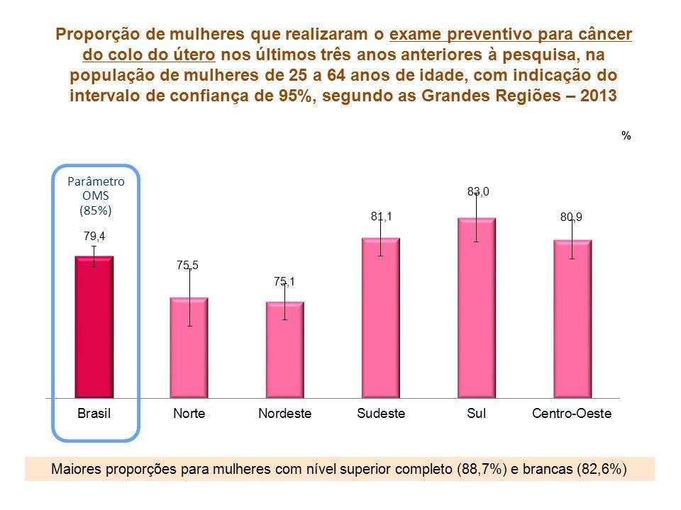 Proporção de mulheres que realizaram o exame preventivo para câncer do colo do útero nos últimos três anos anteriores à pesquisa, na população de mulheres de 25 a 64 anos de idade, com indicação do intervalo de confiança de 95%, segundo as Grandes Regiões – 2013 Maiores proporções para mulheres com nível superior completo (88,7%) e brancas (82,6%) Parâmetro OMS (85%)