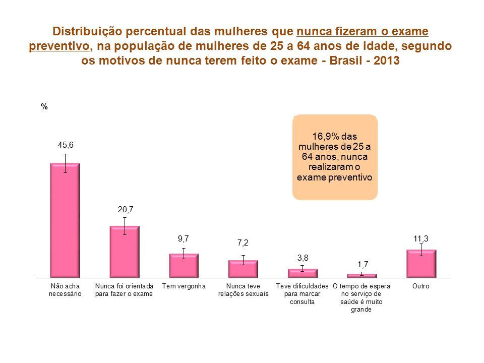 Distribuição percentual das mulheres que nunca fizeram o exame preventivo, na população de mulheres de 25 a 64 anos de idade, segundo os motivos de nunca terem feito o exame - Brasil - 2013 16,9% das mulheres de 25 a 64 anos, nunca realizaram o exame preventivo