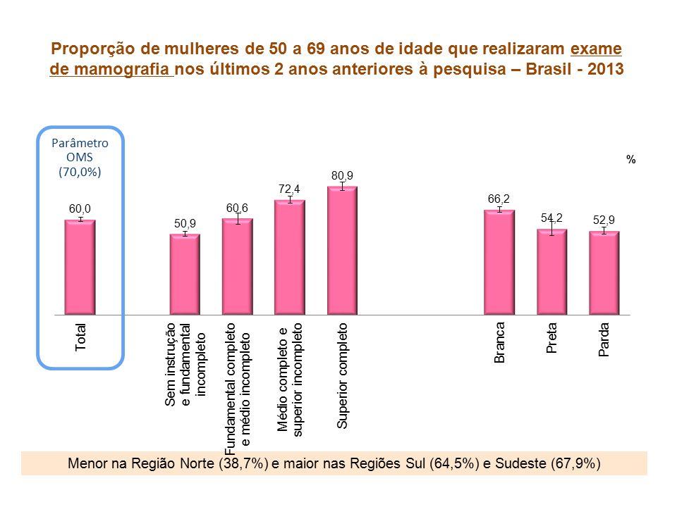 Proporção de mulheres de 50 a 69 anos de idade que realizaram exame de mamografia nos últimos 2 anos anteriores à pesquisa – Brasil - 2013 Menor na Região Norte (38,7%) e maior nas Regiões Sul (64,5%) e Sudeste (67,9%) Parâmetro OMS (70,0%)