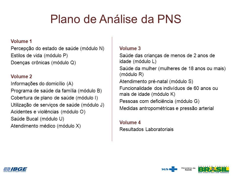 Plano de Análise da PNS Volume 1 Percepção do estado de saúde (módulo N) Estilos de vida (módulo P) Doenças crônicas (módulo Q) Volume 2 Informações do domicílio (A) Programa de saúde da família (módulo B) Cobertura de plano de saúde (módulo I) Utilização de serviços de saúde (módulo J) Acidentes e violências (módulo O) Saúde Bucal (módulo U) Atendimento médico (módulo X) Volume 3 Saúde das crianças de menos de 2 anos de idade (módulo L) Saúde da mulher (mulheres de 18 anos ou mais) (módulo R) Atendimento pré-natal (módulo S) Funcionalidade dos indivíduos de 60 anos ou mais de idade (módulo K) Pessoas com deficiência (módulo G) Medidas antropométricas e pressão arterial Volume 4 Resultados Laboratoriais