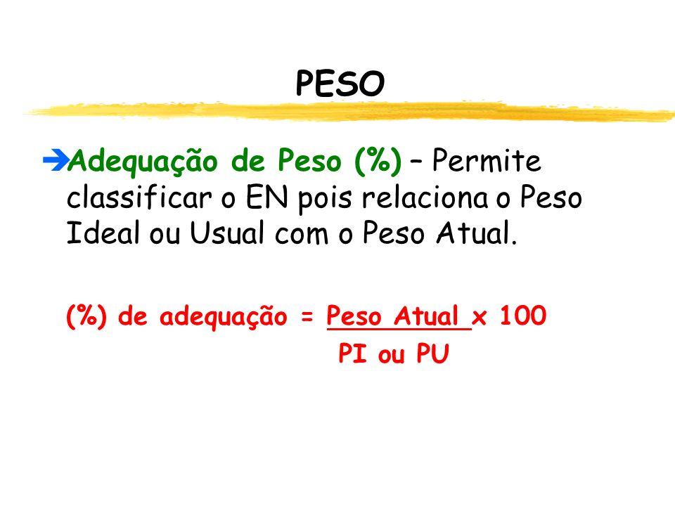 PESO  Adequação de Peso (%) – Permite classificar o EN pois relaciona o Peso Ideal ou Usual com o Peso Atual.