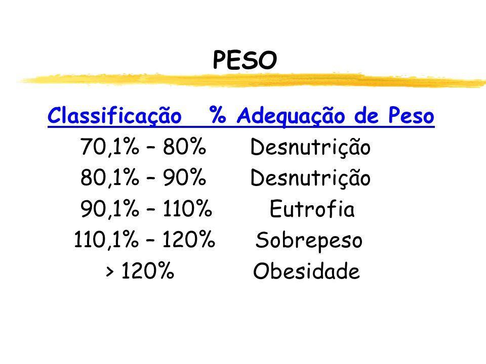 PESO Classificação % Adequação de Peso 70,1% – 80% Desnutrição 80,1% – 90% Desnutrição 90,1% – 110% Eutrofia 110,1% – 120% Sobrepeso > 120% Obesidade