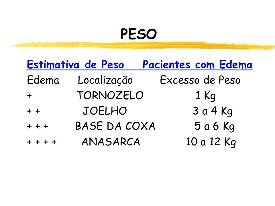 PESO Estimativa de Peso Pacientes com Edema Edema Localização Excesso de Peso + TORNOZELO 1 Kg + + JOELHO 3 a 4 Kg + + + BASE DA COXA 5 a 6 Kg + + + + ANASARCA 10 a 12 Kg