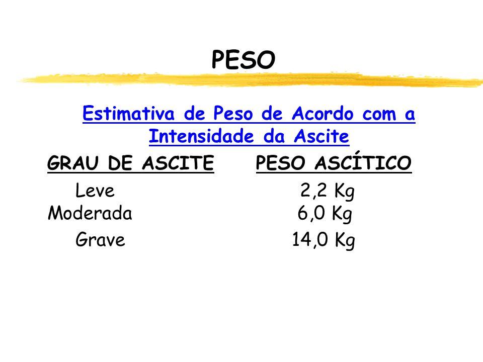 PESO Estimativa de Peso de Acordo com a Intensidade da Ascite GRAU DE ASCITE PESO ASCÍTICO Leve 2,2 Kg Moderada 6,0 Kg Grave 14,0 Kg