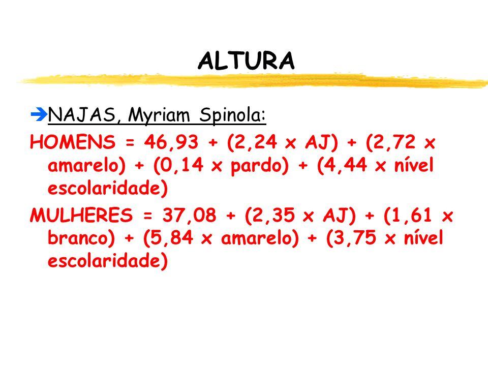 ALTURA  NAJAS, Myriam Spinola: HOMENS = 46,93 + (2,24 x AJ) + (2,72 x amarelo) + (0,14 x pardo) + (4,44 x nível escolaridade) MULHERES = 37,08 + (2,35 x AJ) + (1,61 x branco) + (5,84 x amarelo) + (3,75 x nível escolaridade)