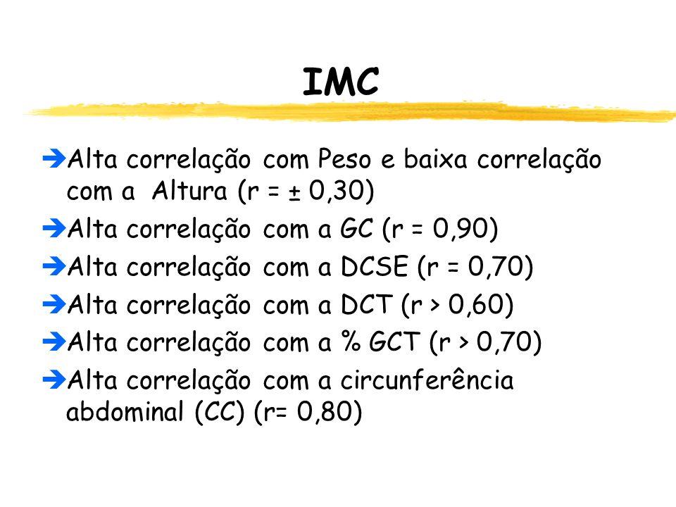 IMC  Alta correlação com Peso e baixa correlação com a Altura (r = ± 0,30)  Alta correlação com a GC (r = 0,90)  Alta correlação com a DCSE (r = 0,70)  Alta correlação com a DCT (r > 0,60)  Alta correlação com a % GCT (r > 0,70)  Alta correlação com a circunferência abdominal (CC) (r= 0,80)
