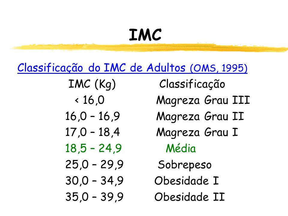 IMC Classificação do IMC de Adultos (OMS, 1995) IMC (Kg) Classificação < 16,0 Magreza Grau III 16,0 – 16,9 Magreza Grau II 17,0 – 18,4 Magreza Grau I 18,5 – 24,9 Média 25,0 – 29,9 Sobrepeso 30,0 – 34,9 Obesidade I 35,0 – 39,9 Obesidade II