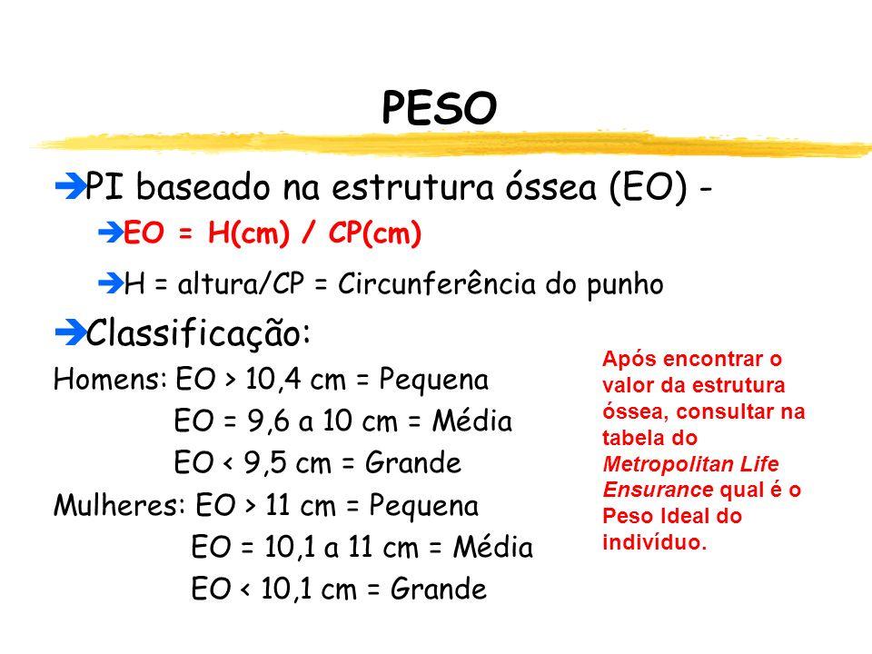PESO  PI baseado na estrutura óssea (EO) -  EO = H(cm) / CP(cm)  H = altura/CP = Circunferência do punho  Classificação: Homens: EO > 10,4 cm = Pequena EO = 9,6 a 10 cm = Média EO < 9,5 cm = Grande Mulheres: EO > 11 cm = Pequena EO = 10,1 a 11 cm = Média EO < 10,1 cm = Grande Após encontrar o valor da estrutura óssea, consultar na tabela do Metropolitan Life Ensurance qual é o Peso Ideal do indivíduo.