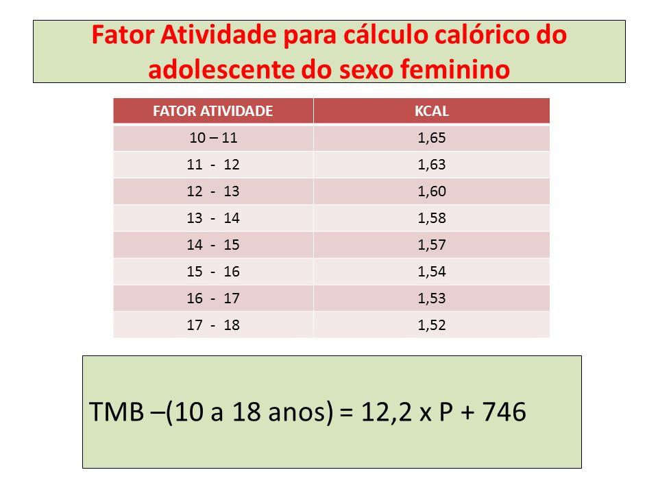 Fator Atividade para cálculo calórico do adolescente do sexo feminino FATOR ATIVIDADEKCAL 10 – 111,65 11 - 121,63 12 - 131,60 13 - 141,58 14 - 151,57 15 - 161,54 16 - 171,53 17 - 181,52 TMB –(10 a 18 anos) = 12,2 x P + 746