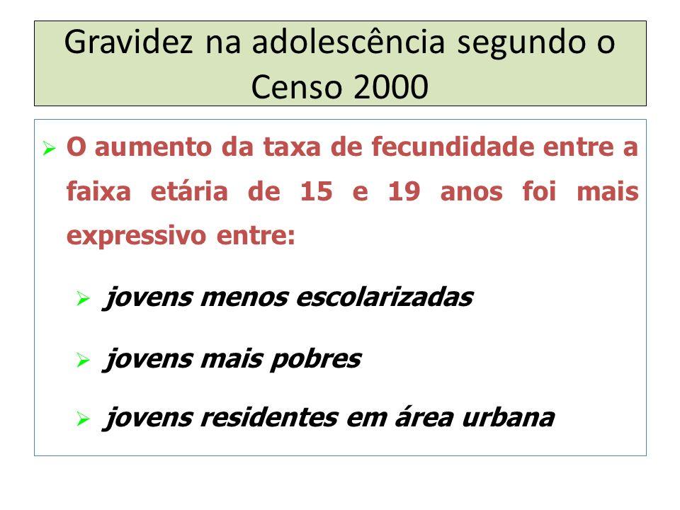 Gravidez na adolescência segundo o Censo 2000  O aumento da taxa de fecundidade entre a faixa etária de 15 e 19 anos foi mais expressivo entre:  jovens menos escolarizadas  jovens mais pobres  jovens residentes em área urbana