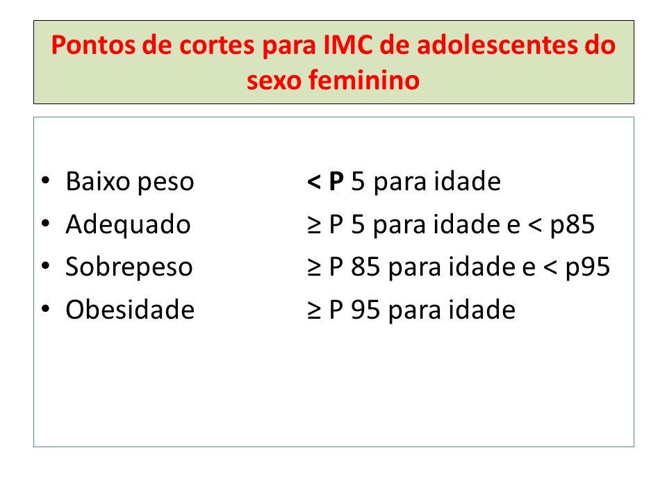 Pontos de cortes para IMC de adolescentes do sexo feminino Baixo peso< P 5 para idade Adequado ≥ P 5 para idade e < p85 Sobrepeso≥ P 85 para idade e < p95 Obesidade≥ P 95 para idade