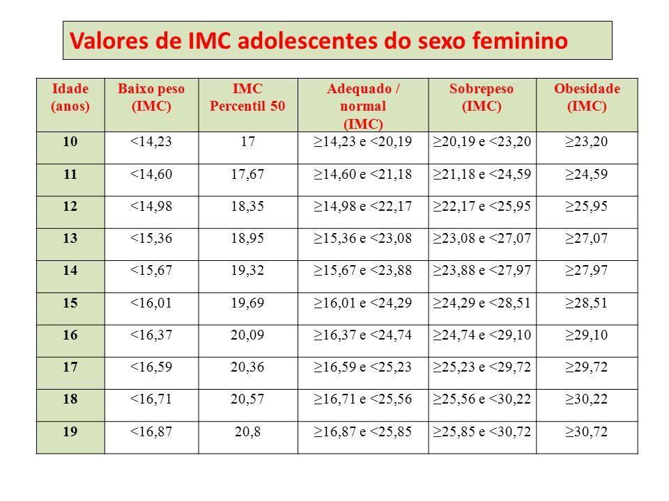 Idade (anos) Baixo peso (IMC) IMC Percentil 50 Adequado / normal (IMC) Sobrepeso (IMC) Obesidade (IMC) 10<14,2317≥14,23 e <20,19≥20,19 e <23,20≥23,20 11<14,6017,67≥14,60 e <21,18≥21,18 e <24,59≥24,59 12<14,9818,35≥14,98 e <22,17≥22,17 e <25,95≥25,95 13<15,3618,95≥15,36 e <23,08≥23,08 e <27,07≥27,07 14<15,6719,32≥15,67 e <23,88≥23,88 e <27,97≥27,97 15<16,0119,69≥16,01 e <24,29≥24,29 e <28,51≥28,51 16<16,3720,09≥16,37 e <24,74≥24,74 e <29,10≥29,10 17<16,5920,36≥16,59 e <25,23≥25,23 e <29,72≥29,72 18<16,7120,57≥16,71 e <25,56≥25,56 e <30,22≥30,22 19<16,8720,8≥16,87 e <25,85≥25,85 e <30,72≥30,72 Valores de IMC adolescentes do sexo feminino